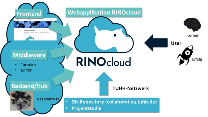 Austausch über RINOcloud mit Interessierten der Digitalisierungs-Community des HFD